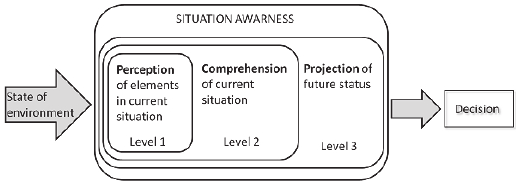 Endsleys-model-of-situation-awareness-adapted-from-Endsley-1995