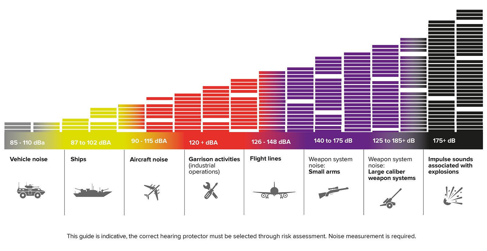 Sources of impulse noise in military environment